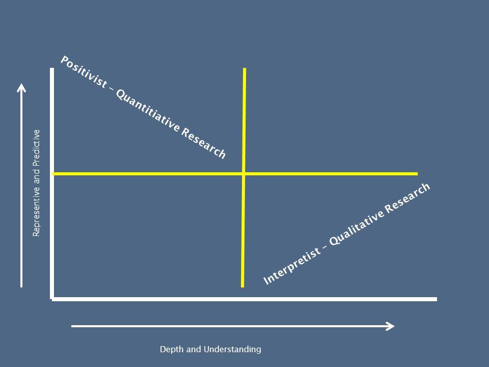 Depth and Understanding Representive and Predictive Positivist – Quantitiative Research Interpretist – Qualitative Research