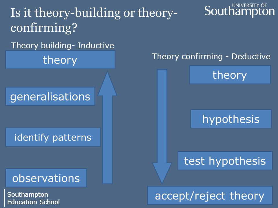 Southampton Education School Southampton Education School Is it theory-building or theory- confirming.