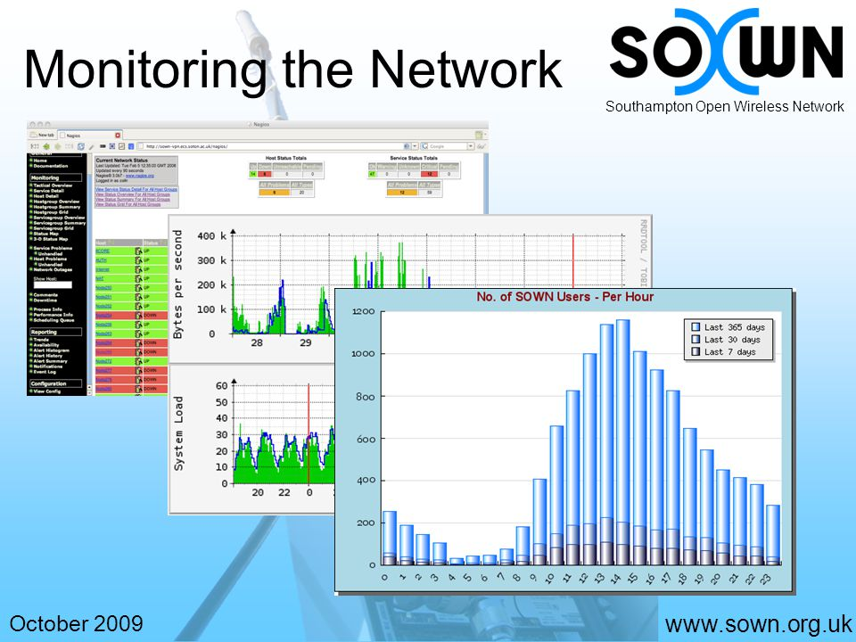 www.sown.org.uk October 2009 Southampton Open Wireless Network Monitoring the Network