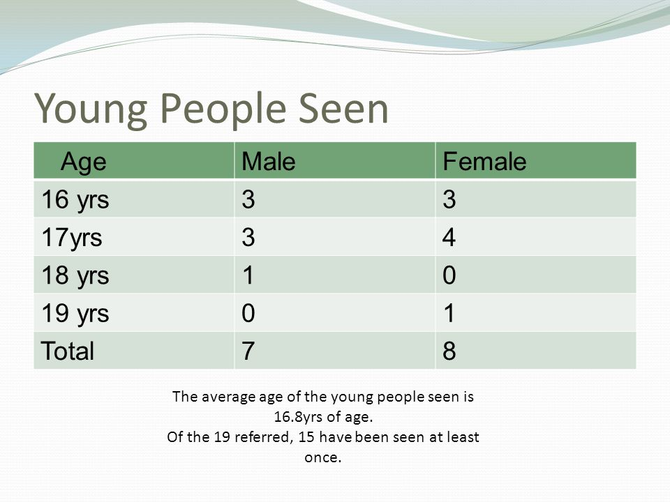 Young People Seen AgeMaleFemale 16 yrs33 17yrs34 18 yrs10 19 yrs01 Total78 The average age of the young people seen is 16.8yrs of age.