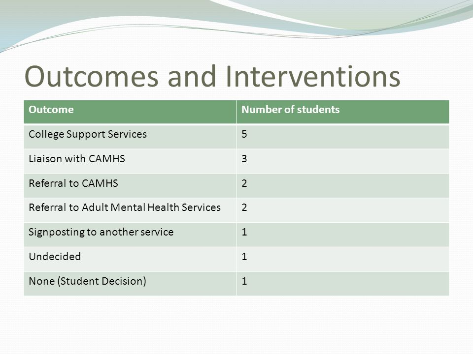 Outcomes and Interventions OutcomeNumber of students College Support Services5 Liaison with CAMHS3 Referral to CAMHS2 Referral to Adult Mental Health Services2 Signposting to another service1 Undecided1 None (Student Decision)1