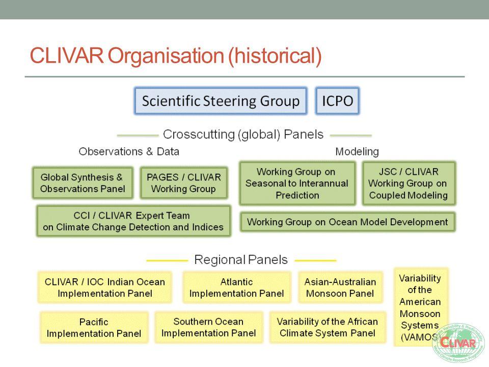 CLIVAR Organisation (historical)