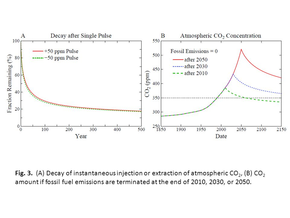 Fig. 3. (A) Decay of instantaneous injection or extraction of atmospheric CO 2, (B) CO 2 amount if fossil fuel emissions are terminated at the end of