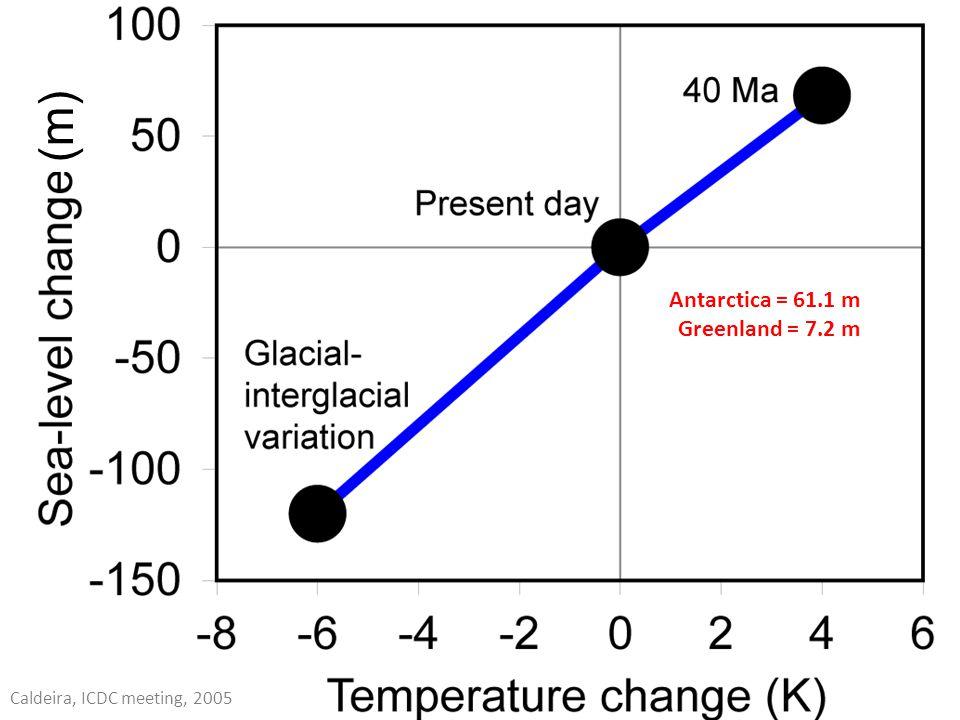 Antarctica = 61.1 m Greenland = 7.2 m Caldeira, ICDC meeting, 2005 (m)