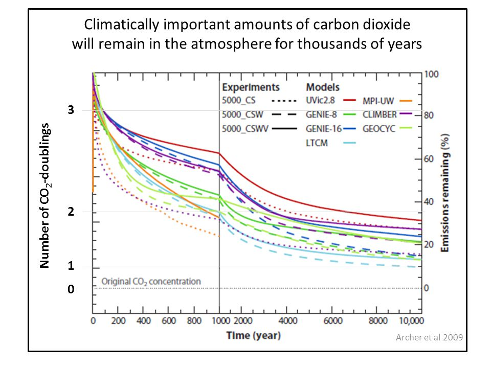 3 2 0 1 Number of CO 2 -doublings Archer et al 2009 Climatically important amounts of carbon dioxide will remain in the atmosphere for thousands of years