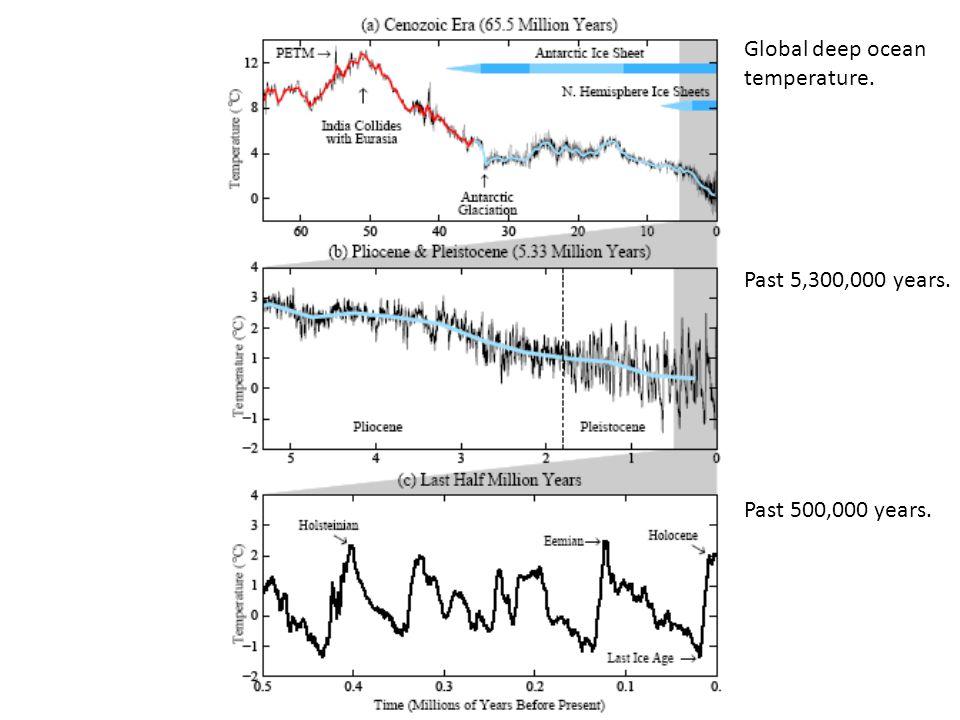 Global deep ocean temperature. Past 5,300,000 years. Past 500,000 years.