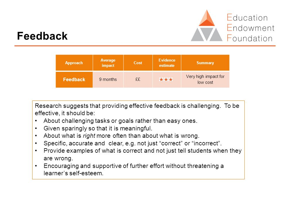 Feedback Approach Average impact Cost Evidence estimate Summary Feedback 9 months££ Very high impact for low cost Research suggests that providing effective feedback is challenging.