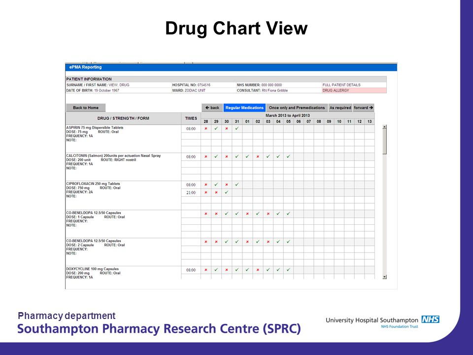Pharmacy department Drug Chart View