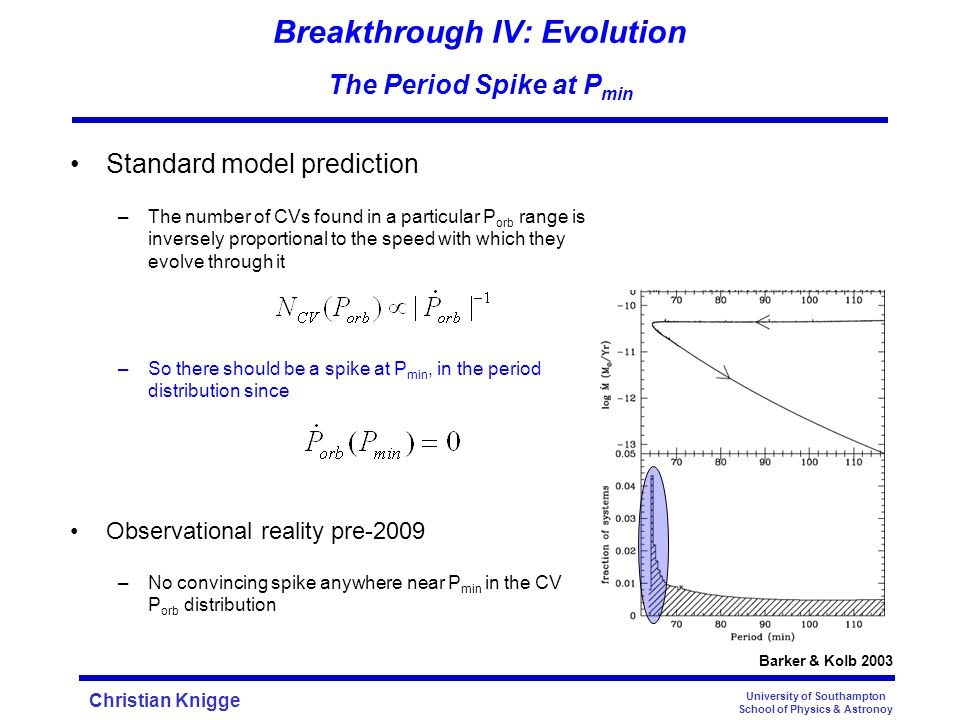Christian Knigge Breakthrough IV: Evolution The Period Spike at P min Standard model prediction –The number of CVs found in a particular P orb range i