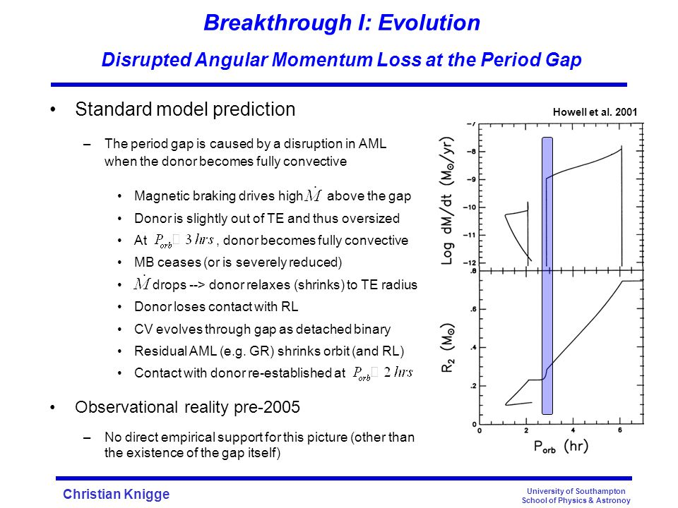Christian Knigge Breakthrough I: Evolution Disrupted Angular Momentum Loss at the Period Gap Standard model prediction –The period gap is caused by a