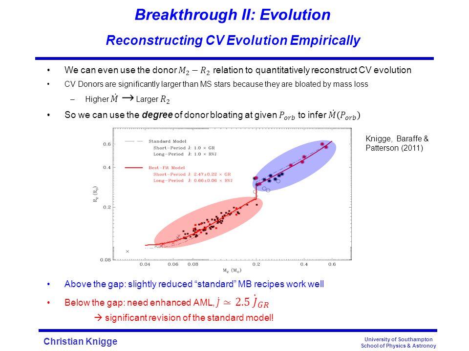 Christian Knigge University of Southampton School of Physics & Astronoy Breakthrough II: Evolution Reconstructing CV Evolution Empirically Knigge (200