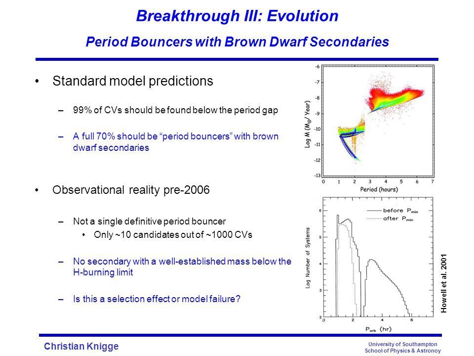 Christian Knigge Breakthrough III: Evolution Period Bouncers with Brown Dwarf Secondaries Standard model predictions –99% of CVs should be found below the period gap –A full 70% should be period bouncers with brown dwarf secondaries Observational reality pre-2006 –Not a single definitive period bouncer Only ~10 candidates out of ~1000 CVs –No secondary with a well-established mass below the H-burning limit –Is this a selection effect or model failure.