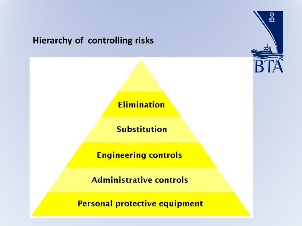 Hierarchy of controlling risks