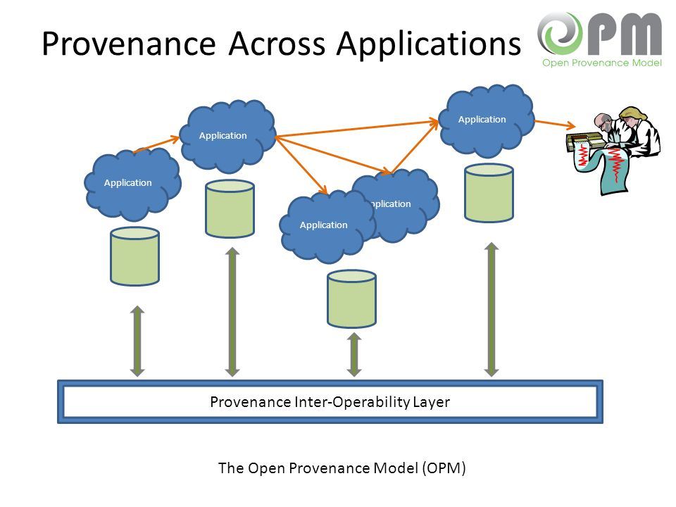 Provenance Across Applications Application Provenance Inter-Operability Layer The Open Provenance Model (OPM)