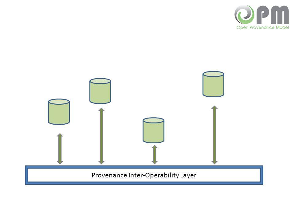 Provenance Inter-Operability Layer