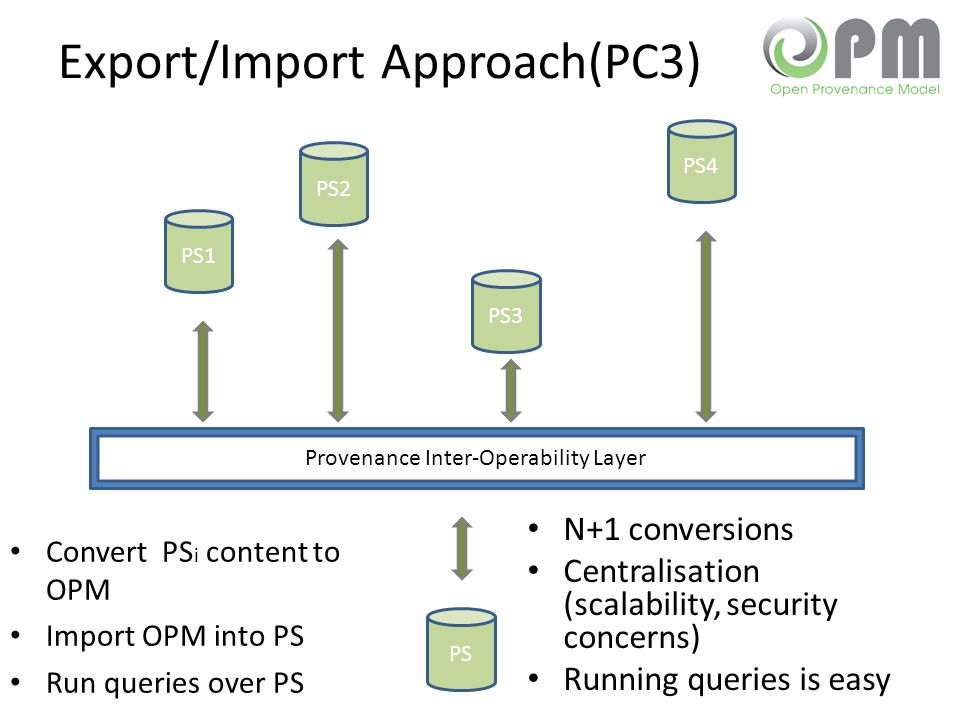 Export/Import Approach(PC3) N+1 conversions Centralisation (scalability, security concerns) Running queries is easy PS1 PS2 PS3 PS4 Provenance Inter-Operability Layer PS Convert PS i content to OPM Import OPM into PS Run queries over PS