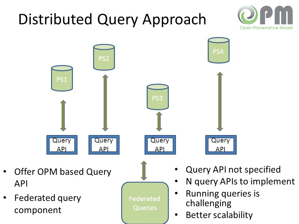 Distributed Query Approach Query API not specified N query APIs to implement Running queries is challenging Better scalability PS1 PS2 PS3 PS4 Query API Offer OPM based Query API Federated query component Federated Queries Query API