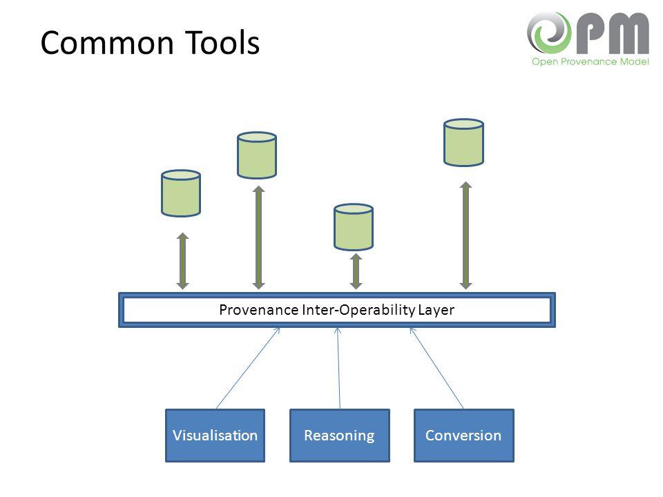 Provenance Inter-Operability Layer Common Tools VisualisationReasoningConversion