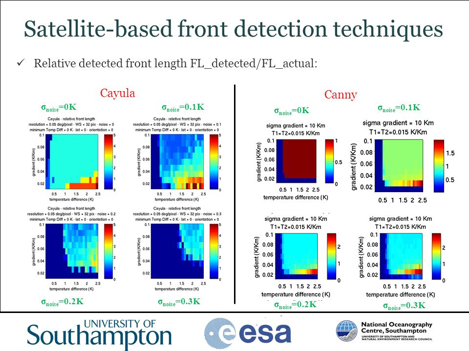 www.oceanography.ac.uk Satellite-based front detection techniques Relative detected front length FL_detected/FL_actual: Cayula Canny σ noise =0K σ noi