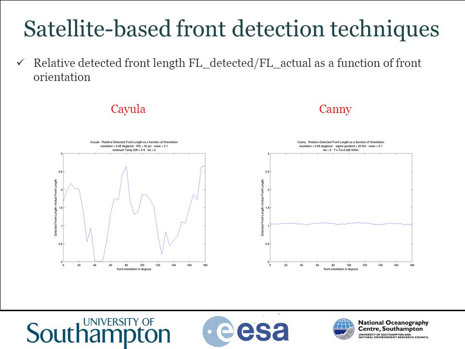 www.oceanography.ac.uk Satellite-based front detection techniques Relative detected front length FL_detected/FL_actual as a function of front orientat