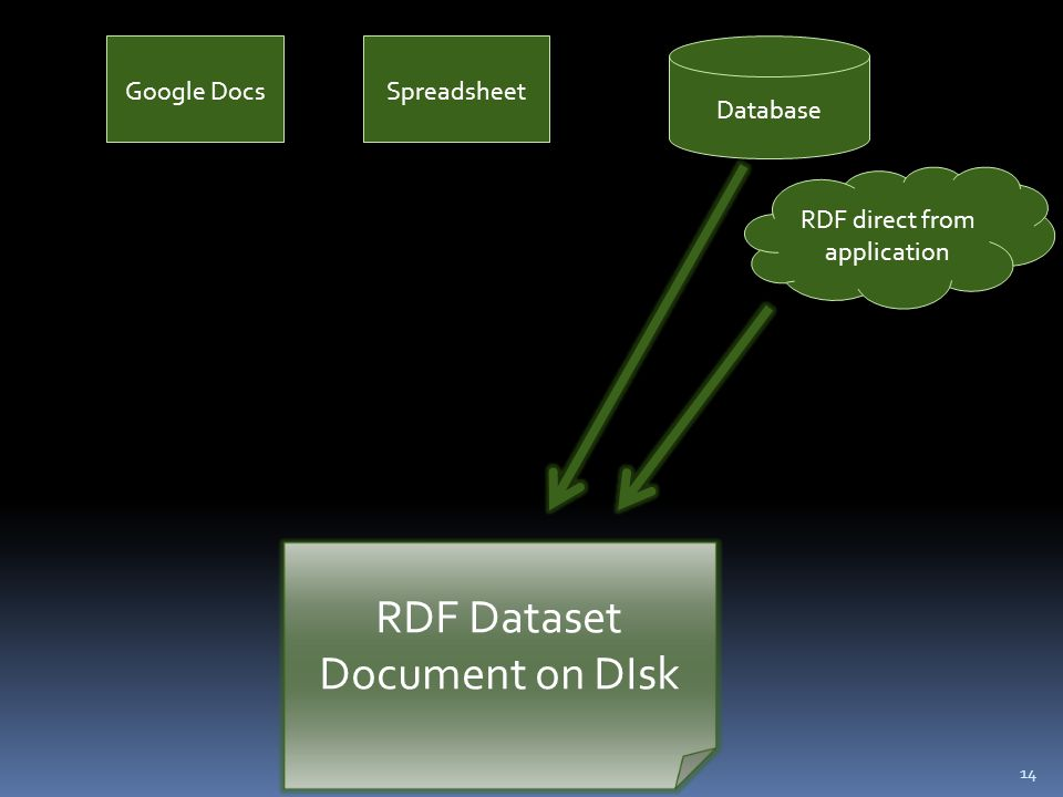 14 Google DocsSpreadsheet RDF direct from application Database RDF Dataset Document on DIsk