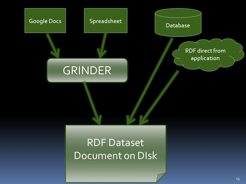 15 Google DocsSpreadsheet RDF direct from application Database GRINDER RDF Dataset Document on DIsk