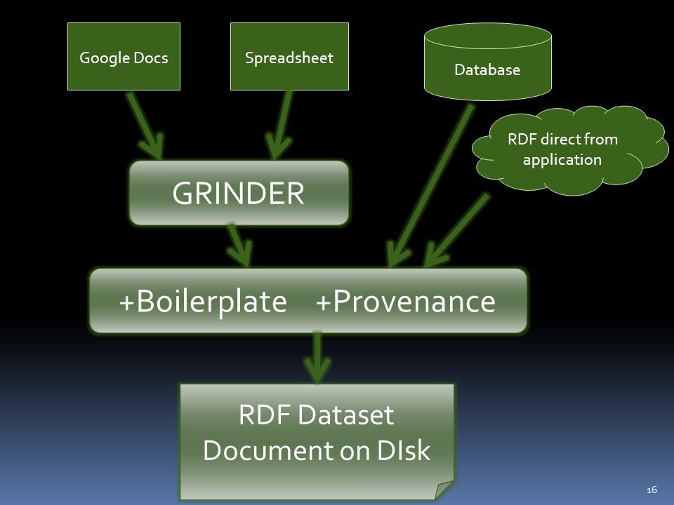 16 Google DocsSpreadsheet RDF direct from application Database GRINDER RDF Dataset Document on DIsk +Boilerplate +Provenance