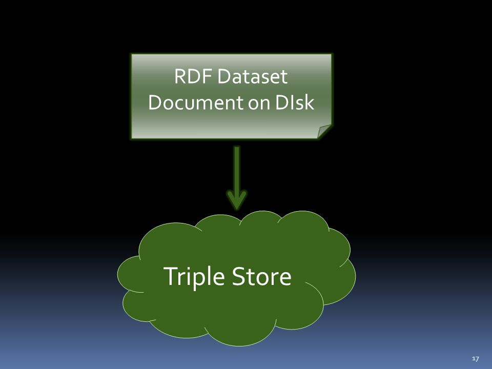 17 Triple Store RDF Dataset Document on DIsk