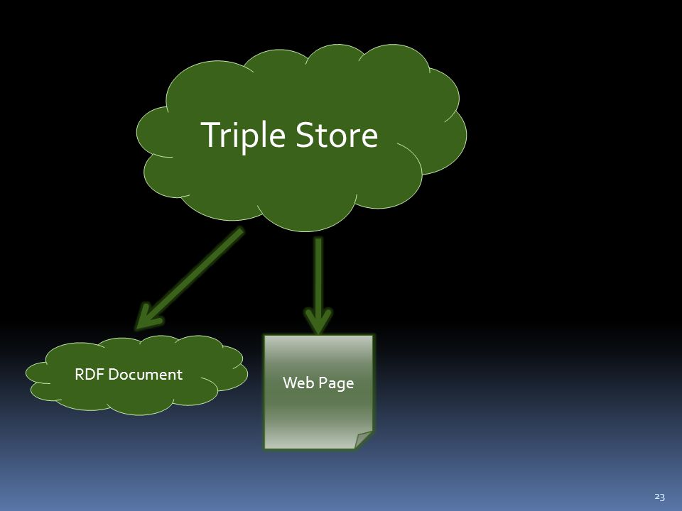 23 Triple Store RDF Document Web Page