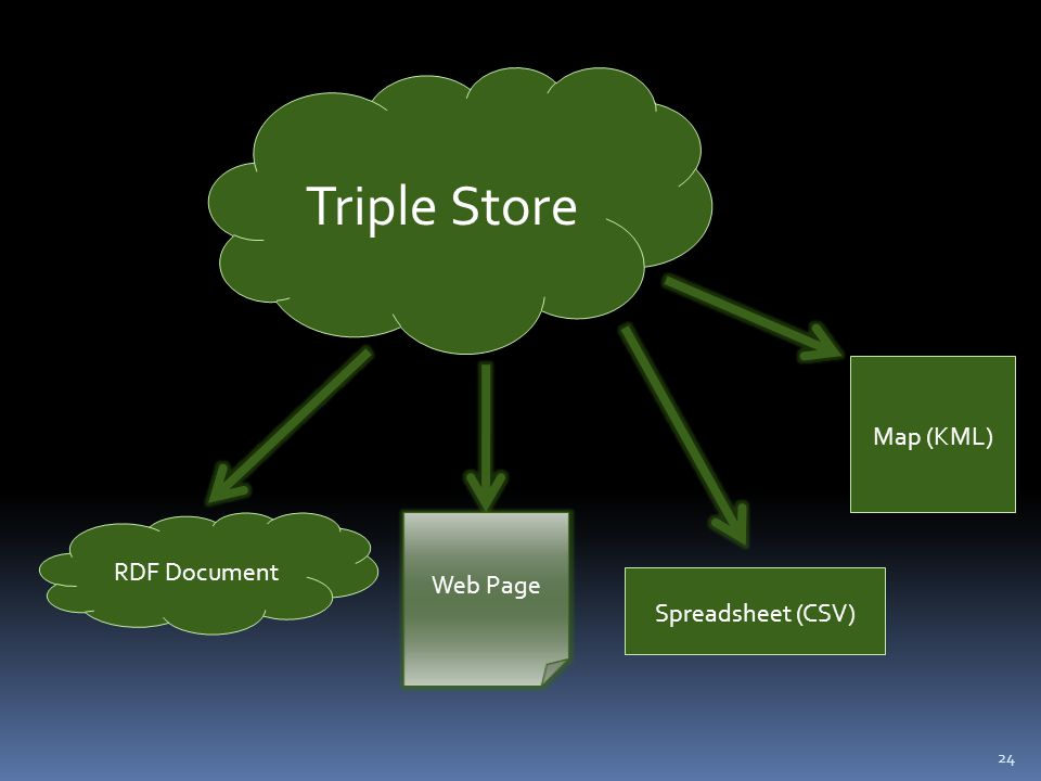 24 Triple Store Spreadsheet (CSV) RDF Document Map (KML) Web Page