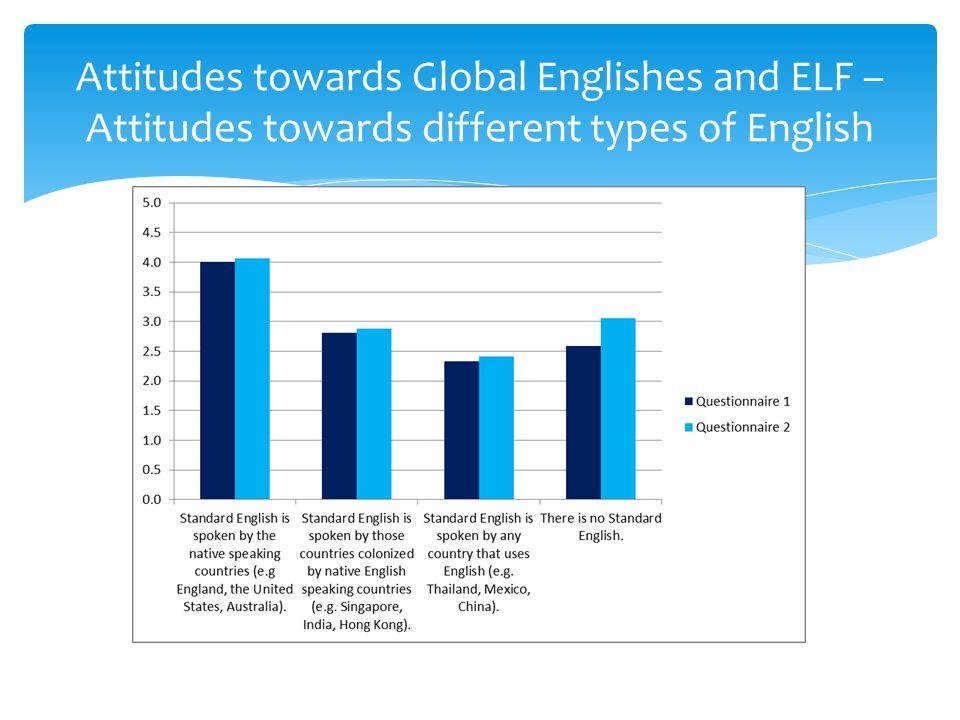 Attitudes towards Global Englishes and ELF – Attitudes towards different types of English