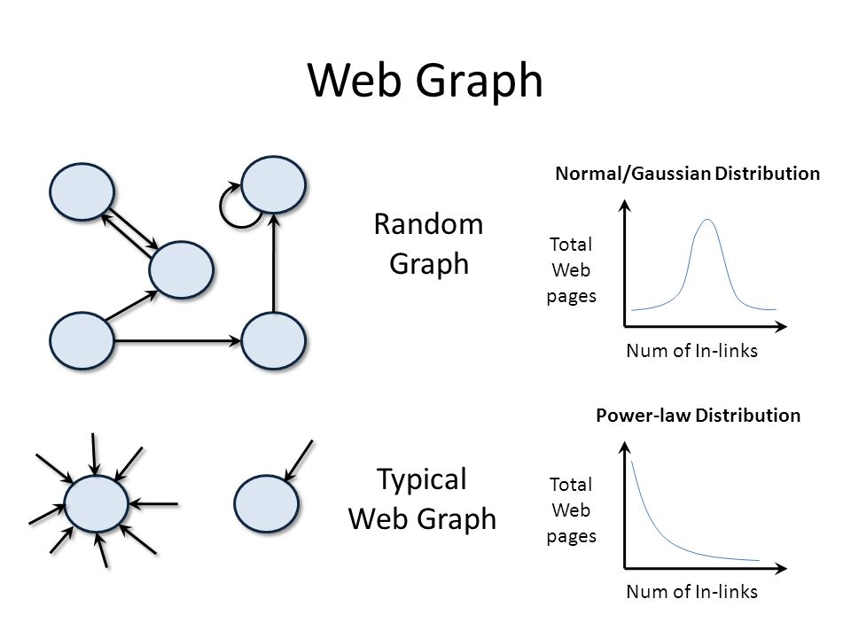 Web Graph Num of In-links Total Web pages Normal/Gaussian Distribution Random Graph Typical Web Graph Power-law Distribution Num of In-links Total Web pages