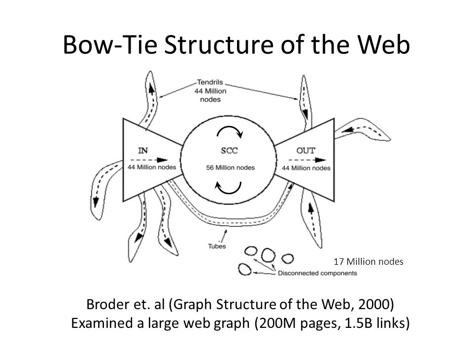 Bow-Tie Structure of the Web Broder et.
