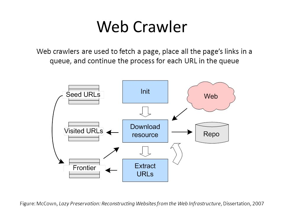 Web Crawler Web crawlers are used to fetch a page, place all the page's links in a queue, and continue the process for each URL in the queue Figure: McCown, Lazy Preservation: Reconstructing Websites from the Web Infrastructure, Dissertation, 2007