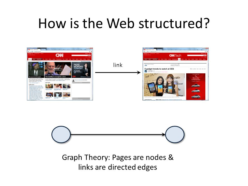 How is the Web structured Graph Theory: Pages are nodes & links are directed edges link