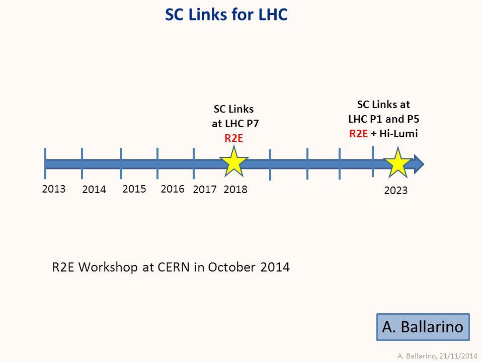 A. Ballarino, 21/11/2014 L = 20 m (25  2) 1 kA @ 25 K, LHC Link P7 SC Link, LHC P7