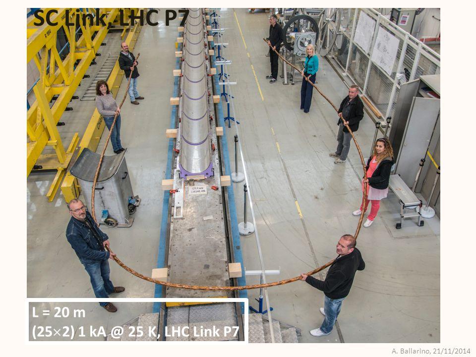 A. Ballarino, 21/11/2014 Y. Muttoni, CERN Integration at LHC Point 7