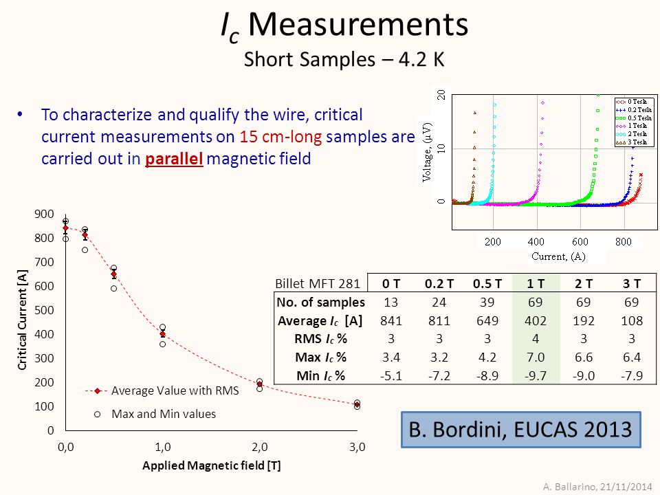A. Ballarino, 21/11/2014 I c Measurements Short Samples – 4.2 K To characterize and qualify the wire, critical current measurements on 15 cm-long samp