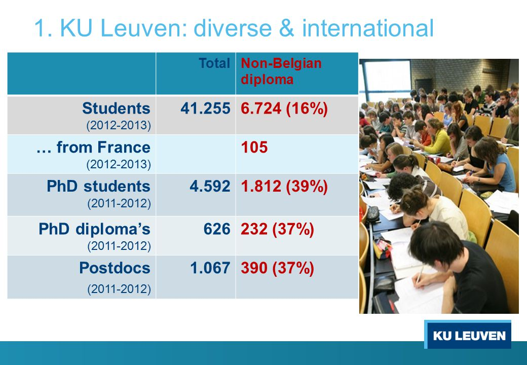 1. KU Leuven: diverse & international TotalNon-Belgian diploma Students (2012-2013) 41.2556.724 (16%) … from France (2012-2013) 105 PhD students (2011