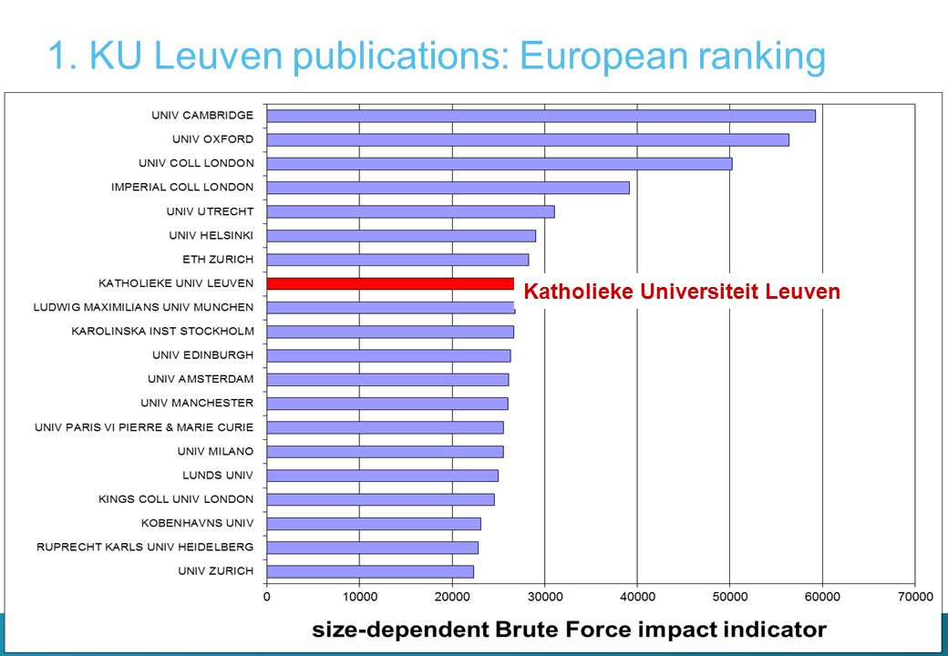 1. KU Leuven publications: European ranking Katholieke Universiteit Leuven