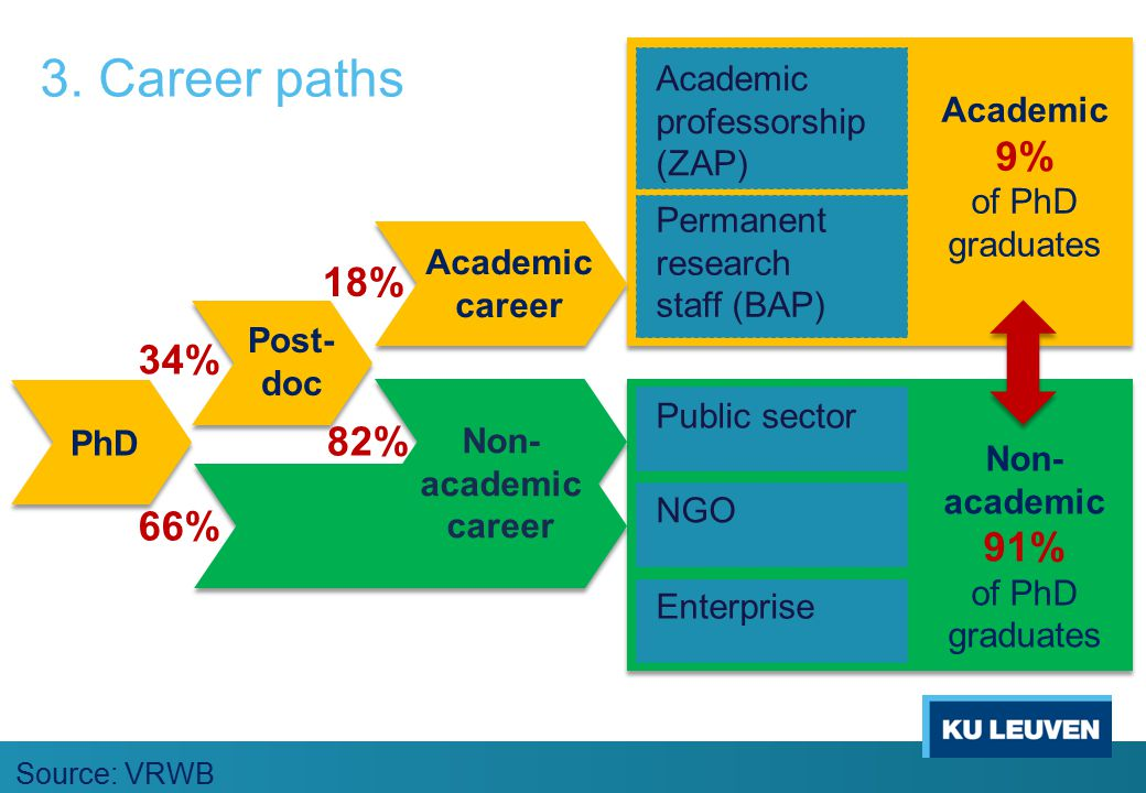 3. Career paths Public sector Enterprise Academic professorship (ZAP) Academic 9% of PhD graduates Non- academic 91% of PhD graduates NGO Source: VRWB