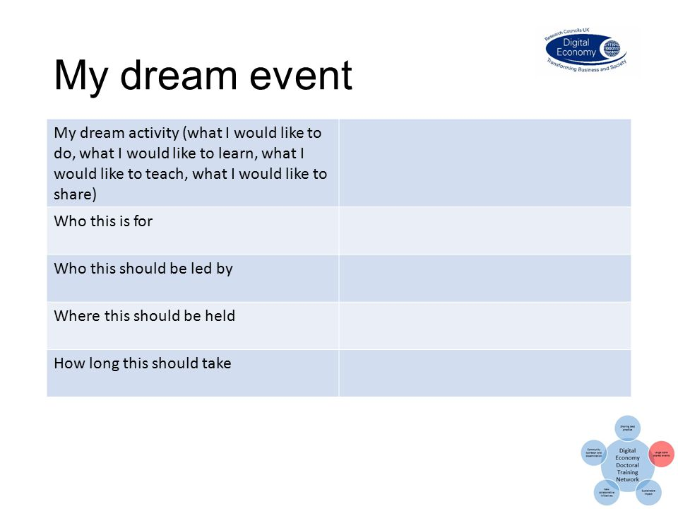 My dream event My dream activity (what I would like to do, what I would like to learn, what I would like to teach, what I would like to share) Who this is for Who this should be led by Where this should be held How long this should take