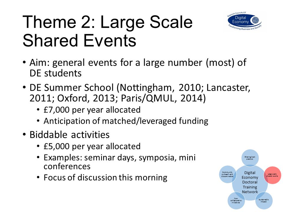 Theme 2: Large Scale Shared Events Aim: general events for a large number (most) of DE students DE Summer School (Nottingham, 2010; Lancaster, 2011; Oxford, 2013; Paris/QMUL, 2014) £7,000 per year allocated Anticipation of matched/leveraged funding Biddable activities £5,000 per year allocated Examples: seminar days, symposia, mini conferences Focus of discussion this morning Digital Economy Doctoral Training Network Sharing best practice Large scale shared events Sustainable impact New collaborative initiatives Community outreach and dissemination