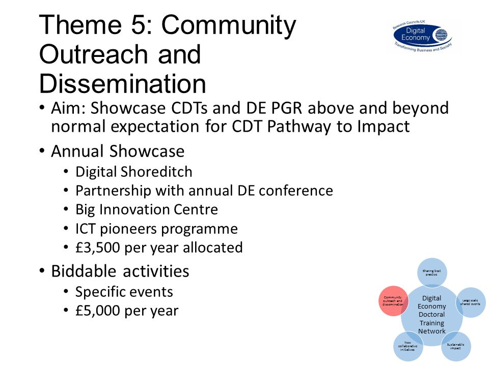 Theme 5: Community Outreach and Dissemination Aim: Showcase CDTs and DE PGR above and beyond normal expectation for CDT Pathway to Impact Annual Showcase Digital Shoreditch Partnership with annual DE conference Big Innovation Centre ICT pioneers programme £3,500 per year allocated Biddable activities Specific events £5,000 per year Digital Economy Doctoral Training Network Sharing best practice Large scale shared events Sustainable impact New collaborative initiatives Community outreach and dissemination