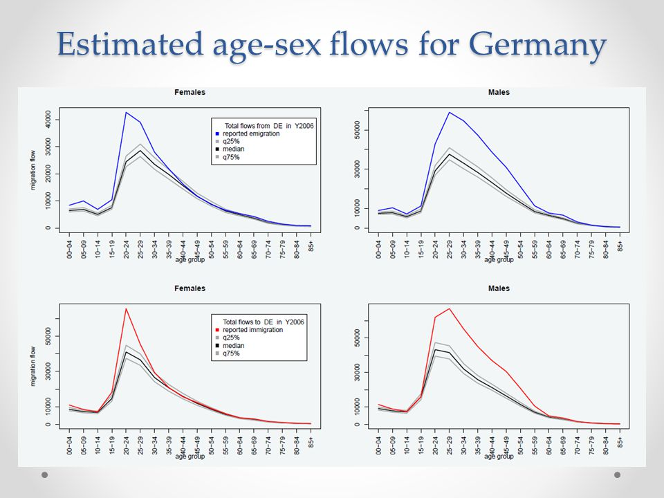 Estimated age-sex flows for Germany