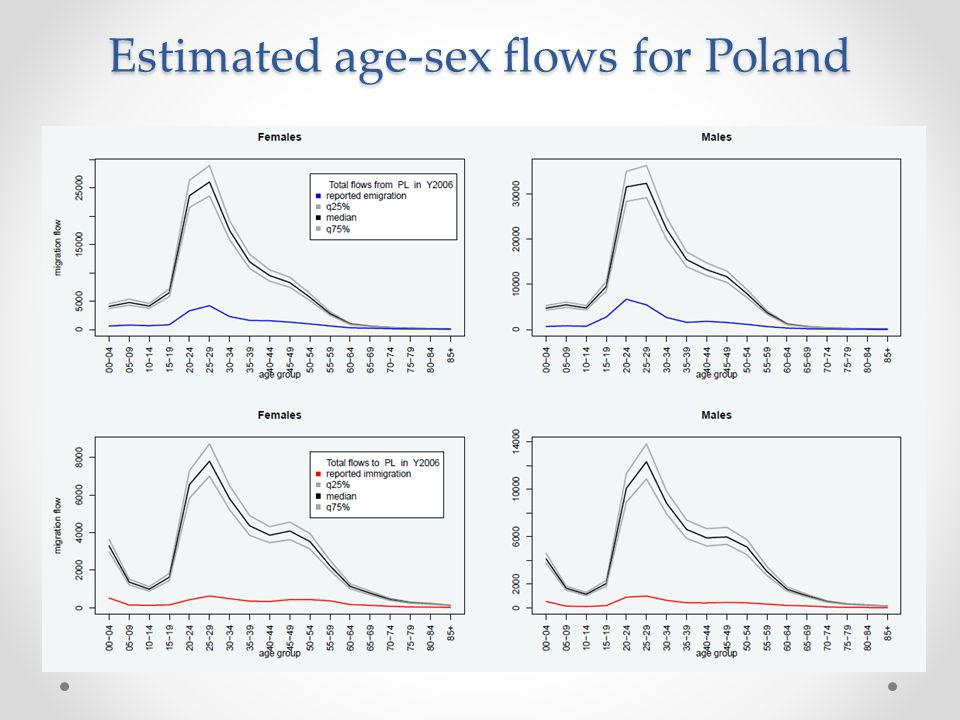 Estimated age-sex flows for Poland