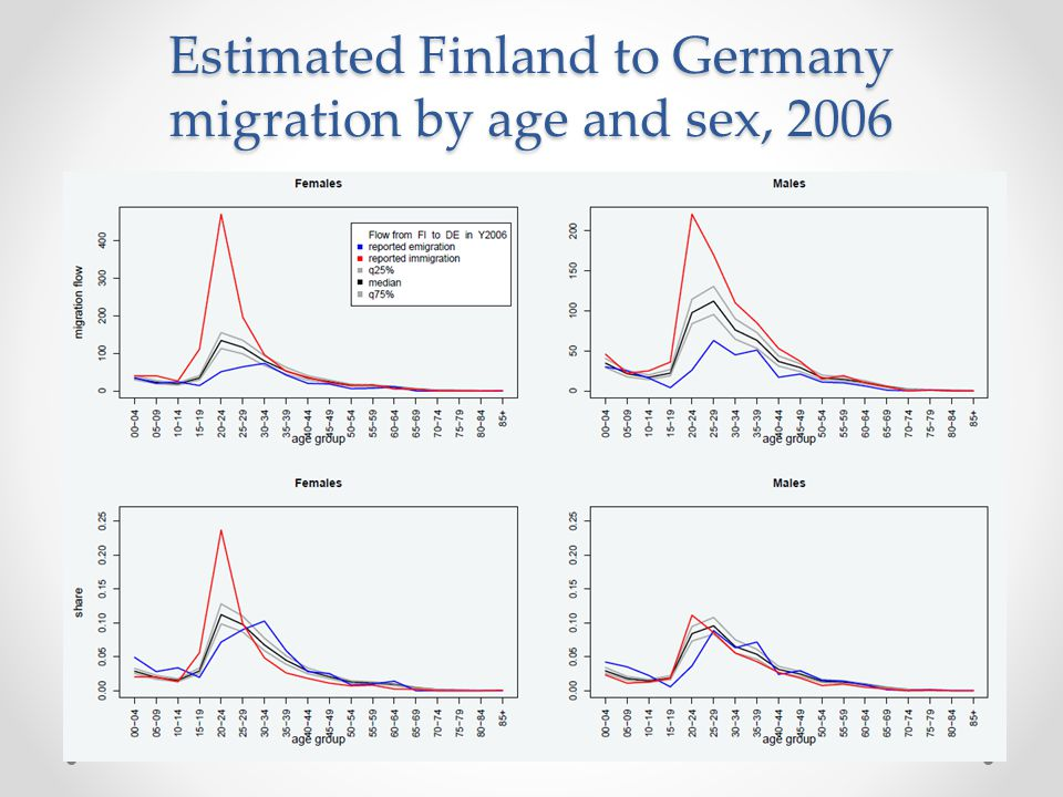 Estimated Finland to Germany migration by age and sex, 2006