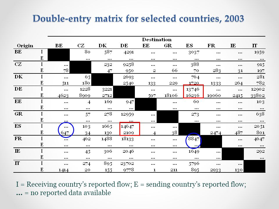 I = Receiving country's reported flow; E = sending country's reported flow; … = no reported data available Double-entry matrix for selected countries, 2003