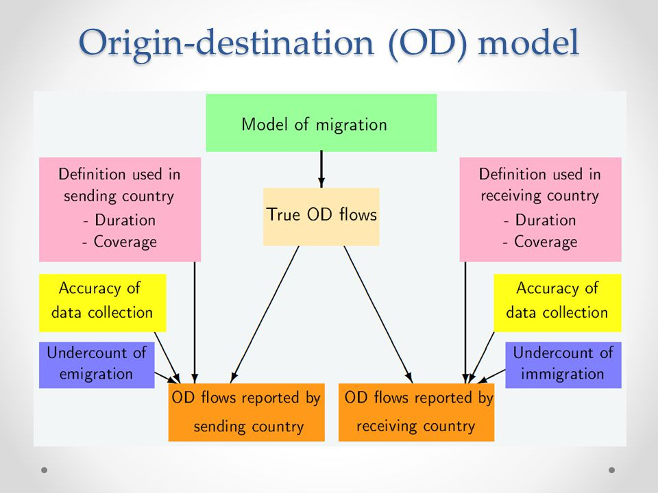 Origin-destination (OD) model