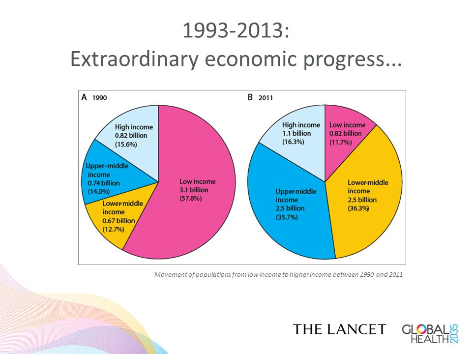 1993-2013: Extraordinary economic progress... Movement of populations from low income to higher income between 1990 and 2011